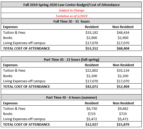 Uh Academic Calendar Fall 2020 Cost of Attendance (COA)   Scholarships & Financial Aid